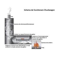 Schema de functionare Chuckwagon